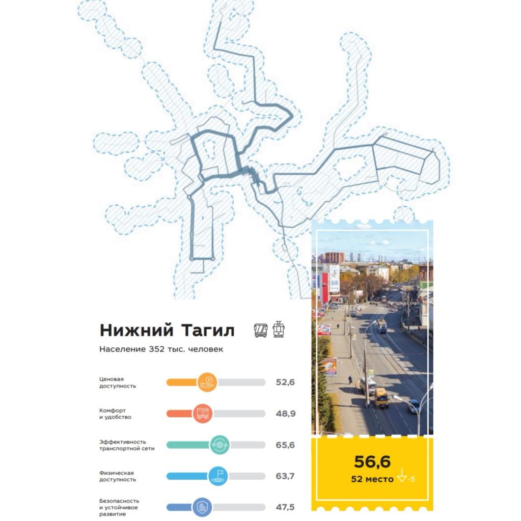 Нижний Тагил занял 52 место в рейтинге городов по качеству общественного транспорта